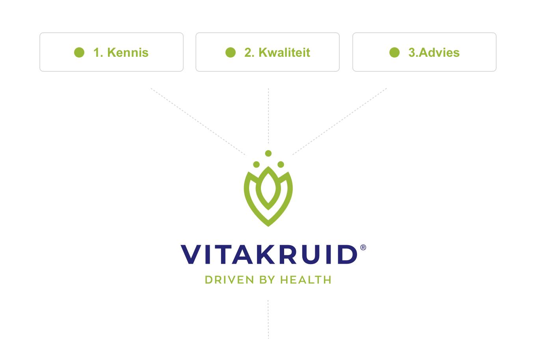 Vitakruidlogo